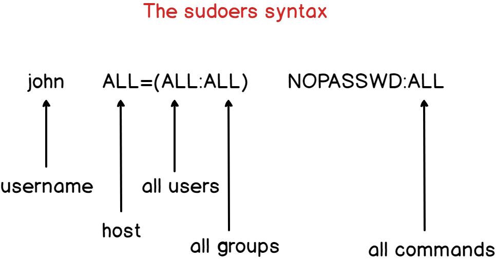 Adding an existing user to the sudoers file sudoers-syntax