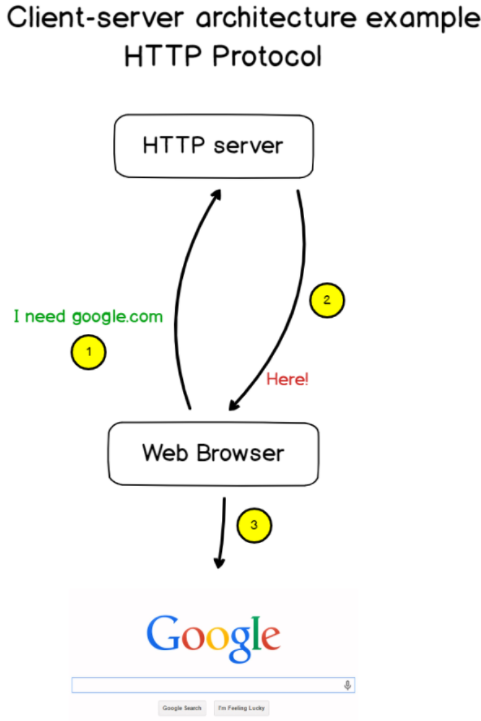 Client-server model examples http-protocol