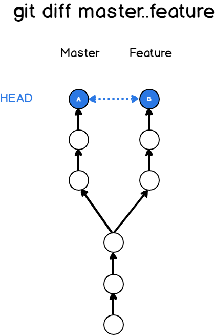Compare two branches using git diff git-diff-double-dot