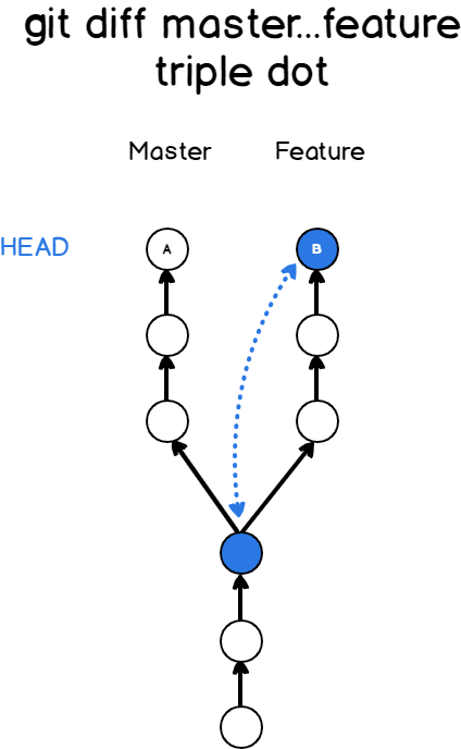 Comparing two branches using triple dot syntax triple-dot