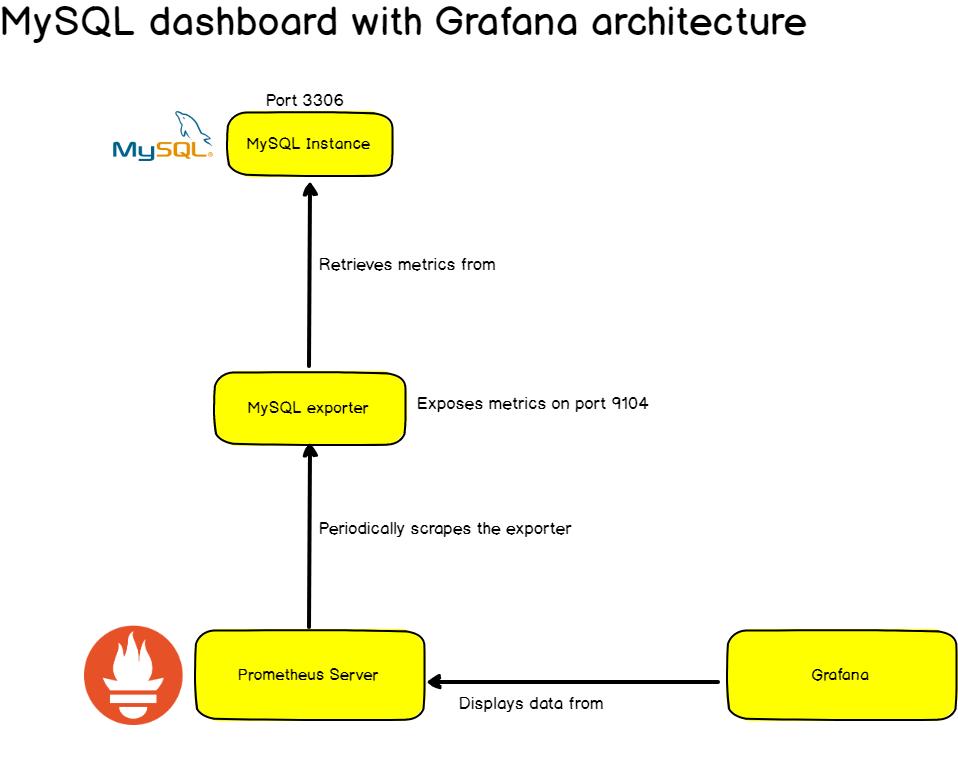 Complete MySQL dashboard with Grafana Prometheus mysql-grafana-architecture