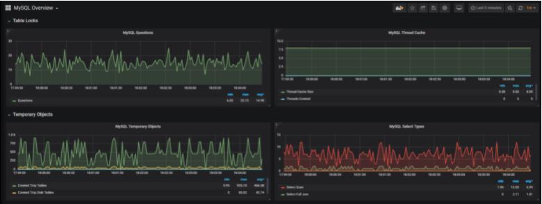 Complete MySQL dashboard with Grafana & Prometheus panel-grafana