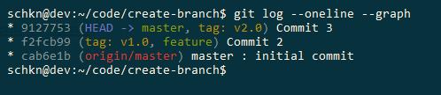 Create Git Tag create-tag-1