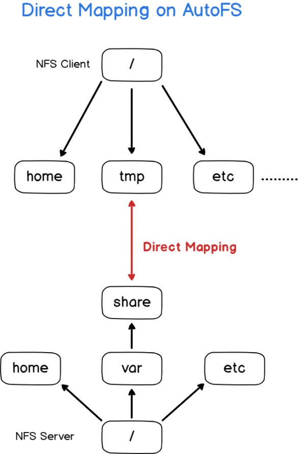 Creating your first auto map file direct-mapping