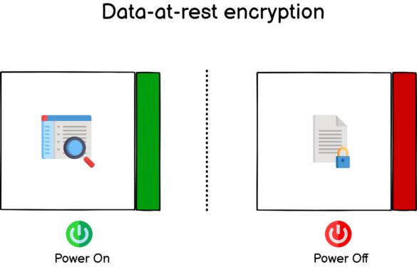 Data-at-rest encryption data-at-rest-encryption