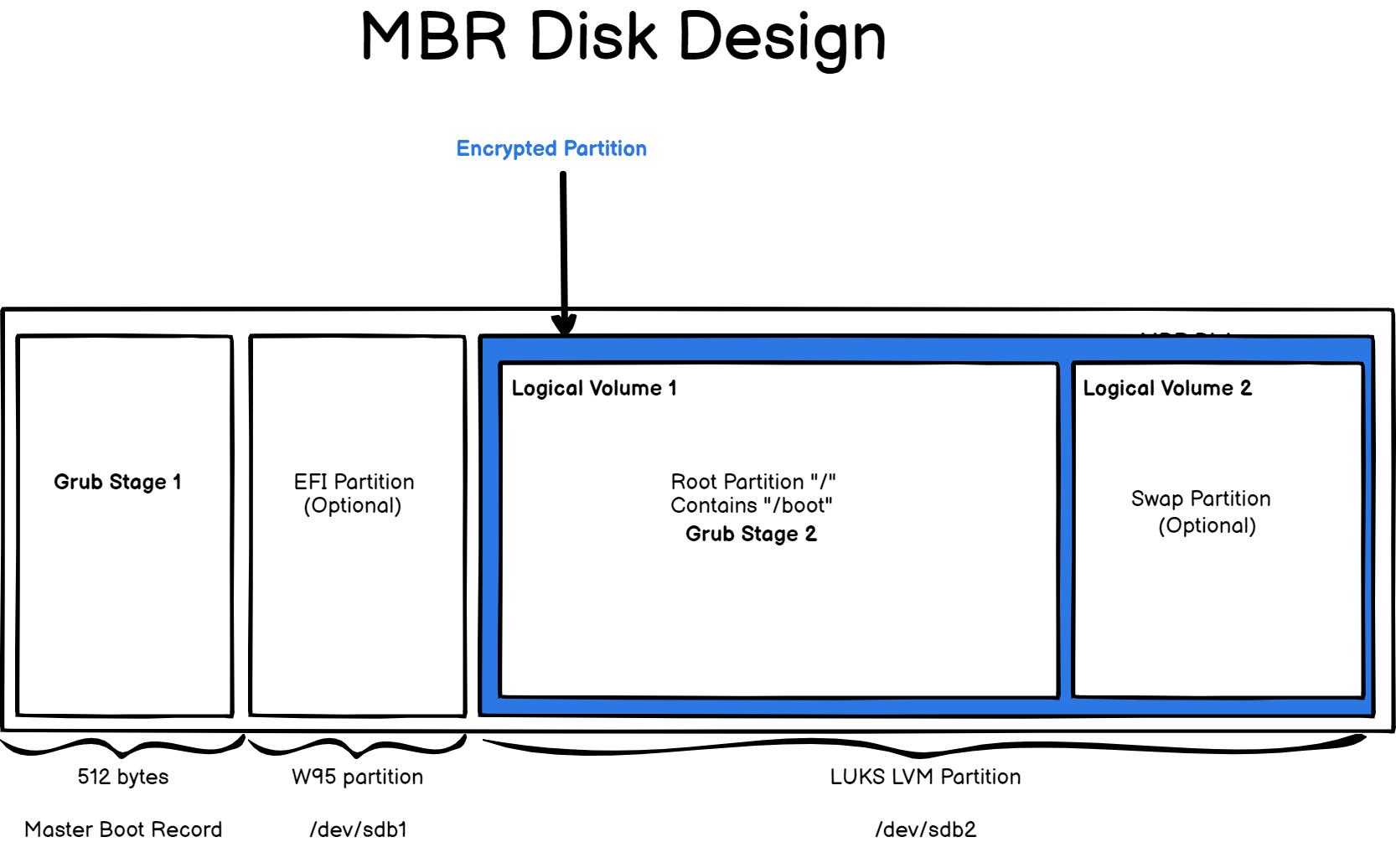 Design Hard Disk Layout mbr-disk-design