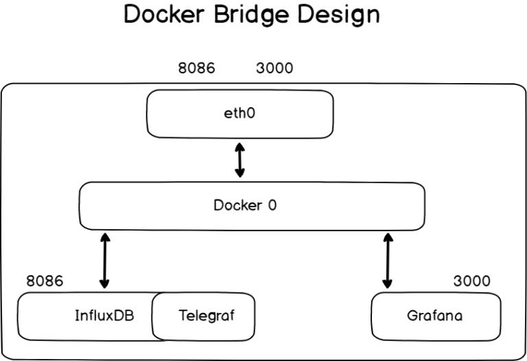 Designing the network strategy for InfluxDB docker-bridge