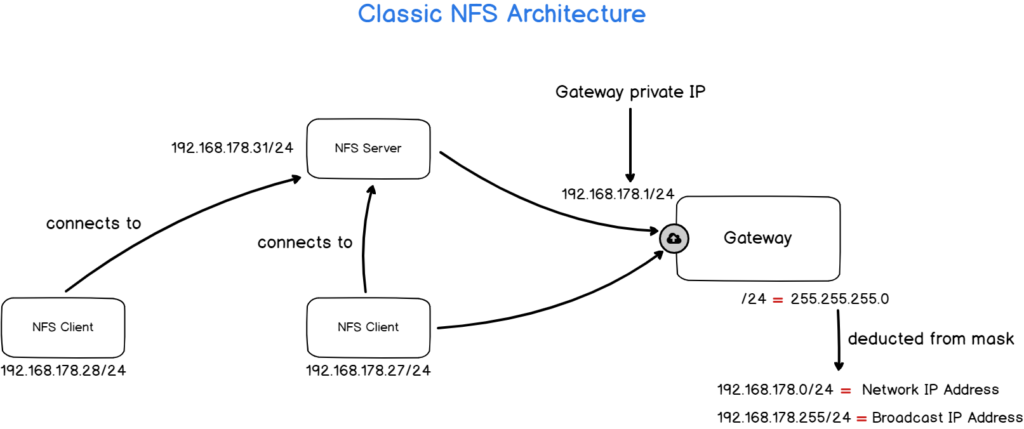 Exporting folders to specific client IP addresses nfs-arch