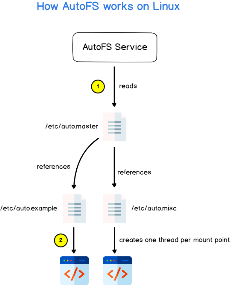 How AutoFS works on Linux autofs