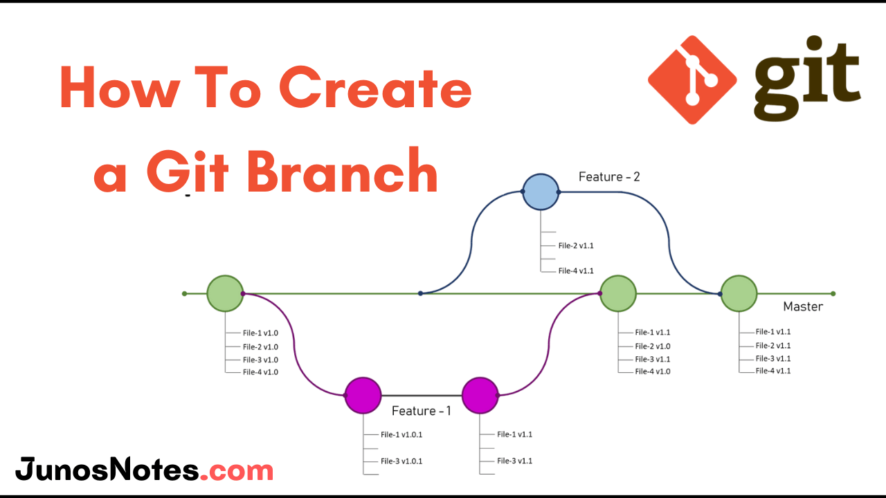 How To Create a Git Branch
