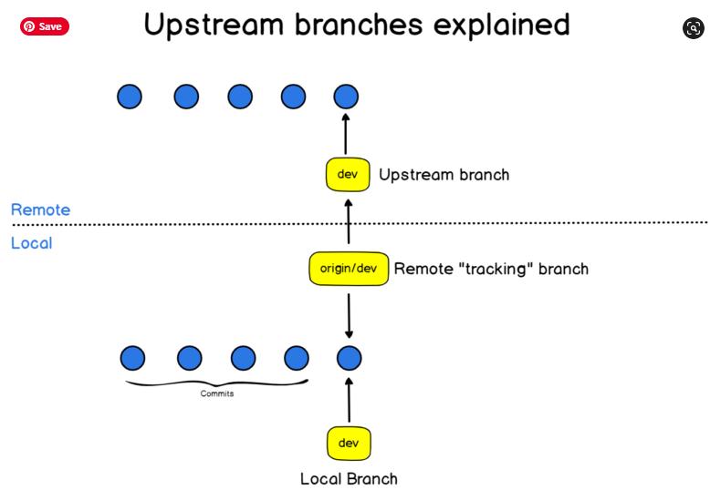How To Set Upstream Branch on Git upstream