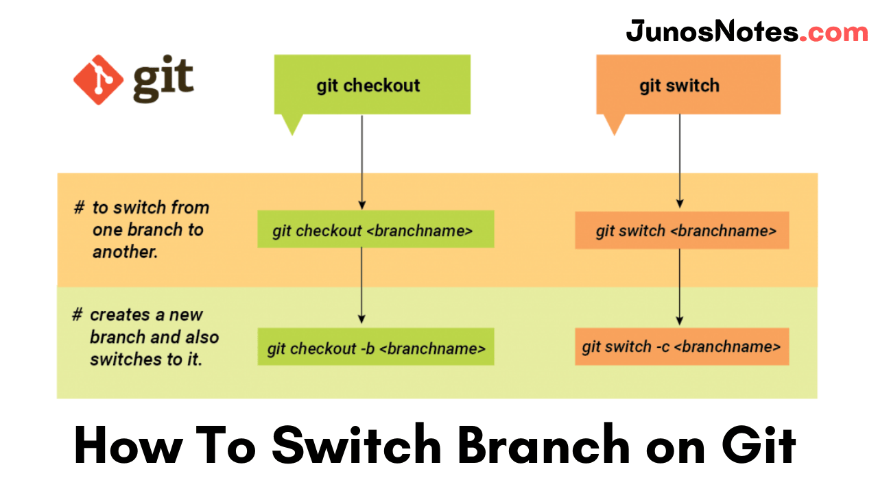 How To Switch Branch on Git