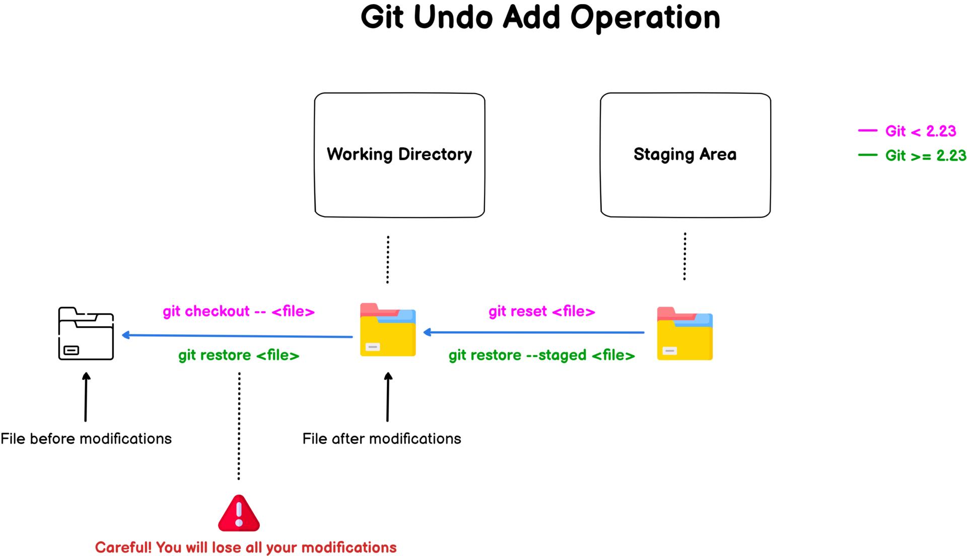 How To Undo Git Add Command git-undo-add-schema