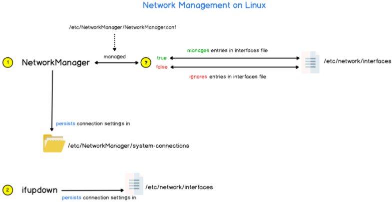 How networking is managed on Linux networking