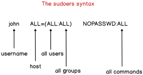 II – Adding an existing user to the sudoers file sudoers-syntax