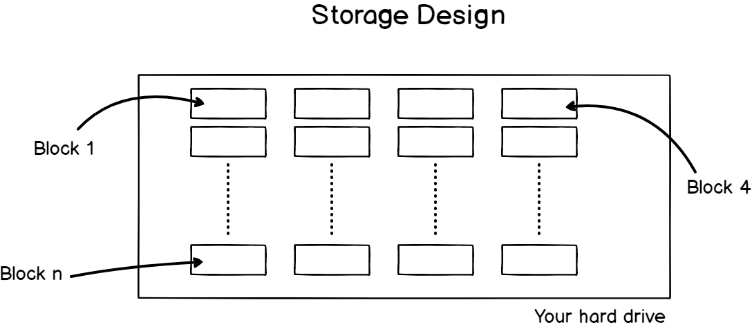 II - How does storage work on a Linux system storage-design