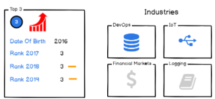 III – Netdata