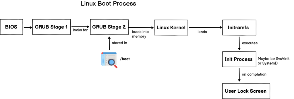 Install and Configure GRUB Bootloader linux-bios-boot-process