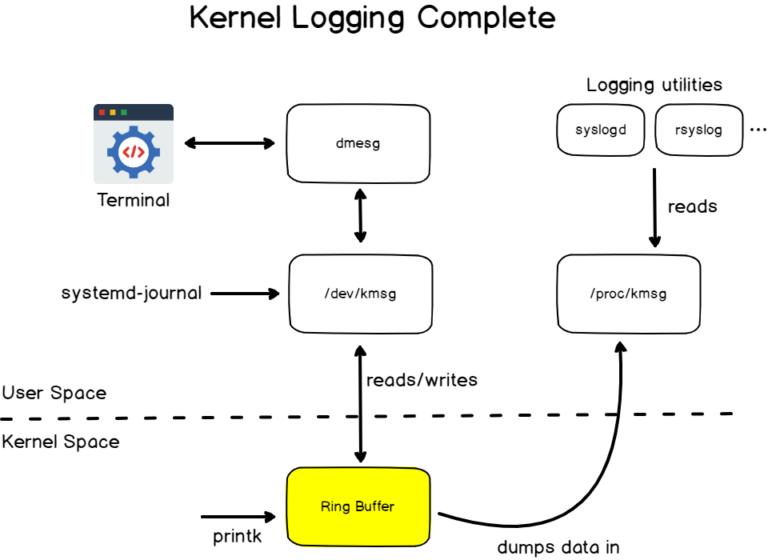 Kernel Logging internals