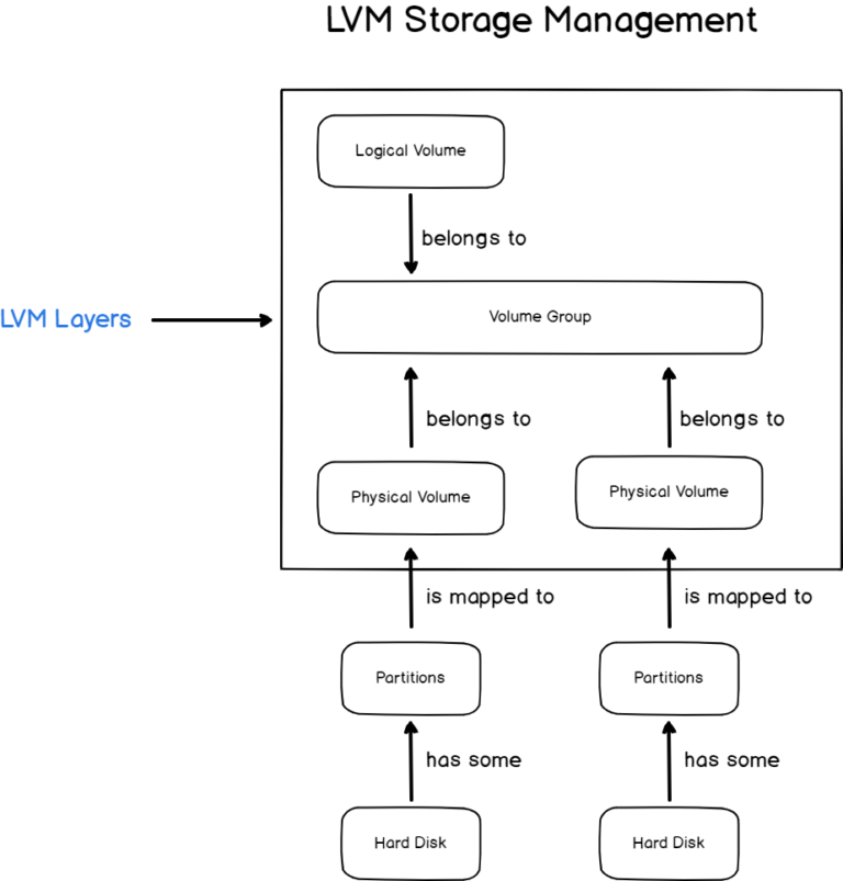 LVM Layers Explained lvm-layers