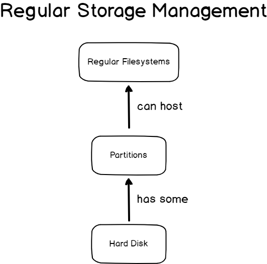 LVM Layers Explained regular-storage-management