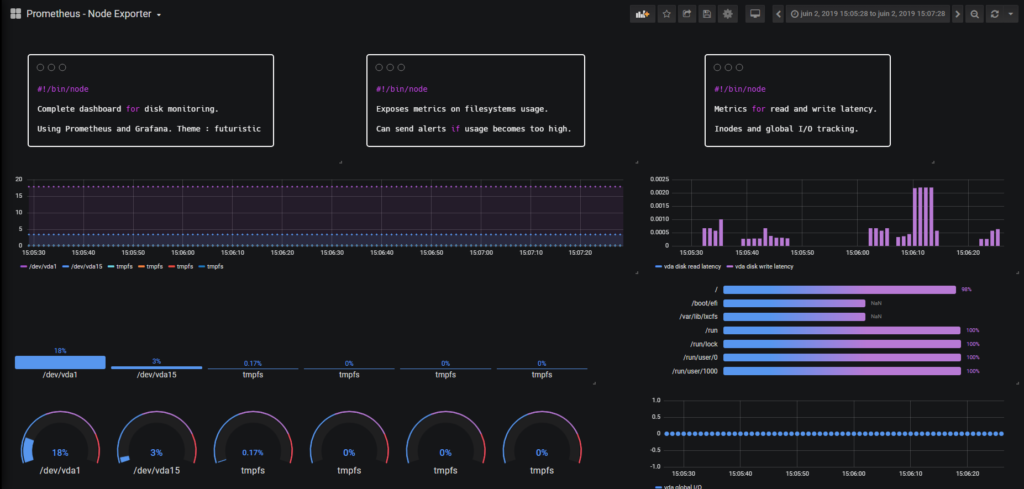 Lesson 3 – Building A Complete Disk I O dashboard final-dashboard
