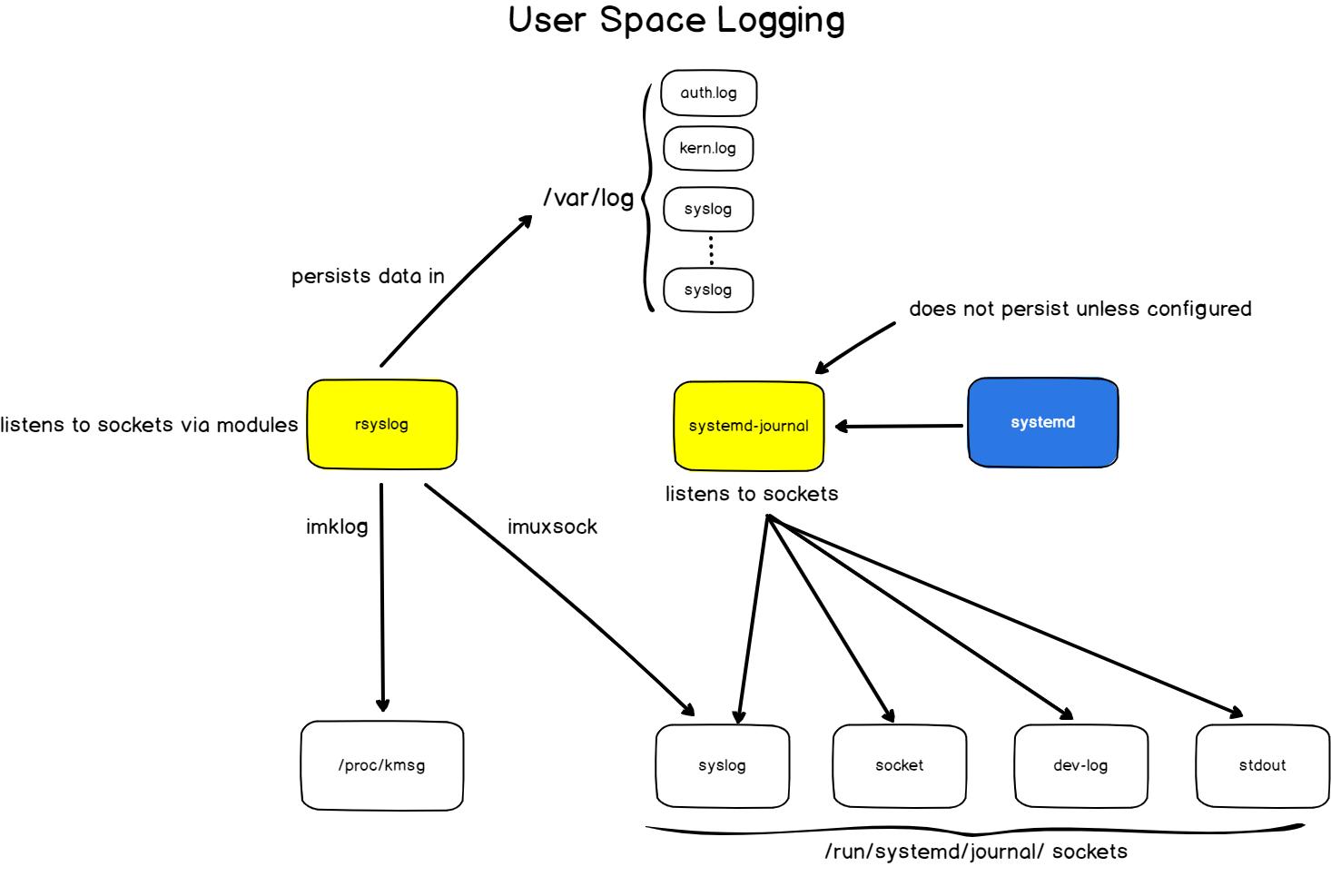 Linux Local Logging Architecture linux-logging-2
