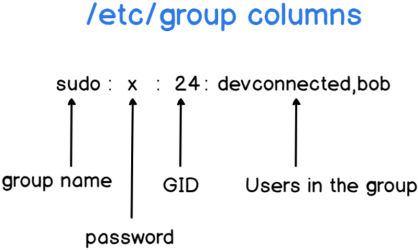 List Groups on Linux using the etc group file etc-group-file