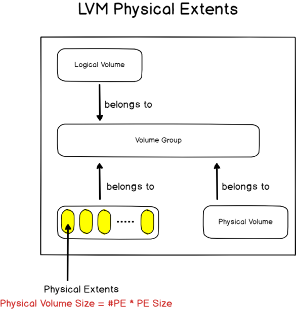 List and Display Existing Volume Groups physical-extents