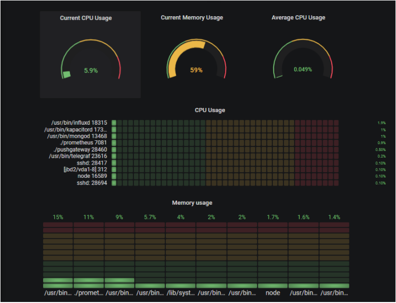 Monitoring Linux Processes using Prometheus and Grafana featured-2