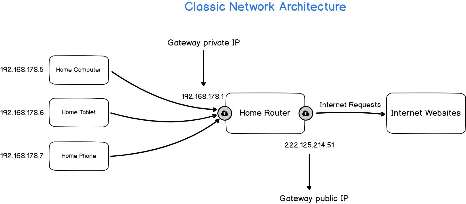 Private and Public IP Addresses schema