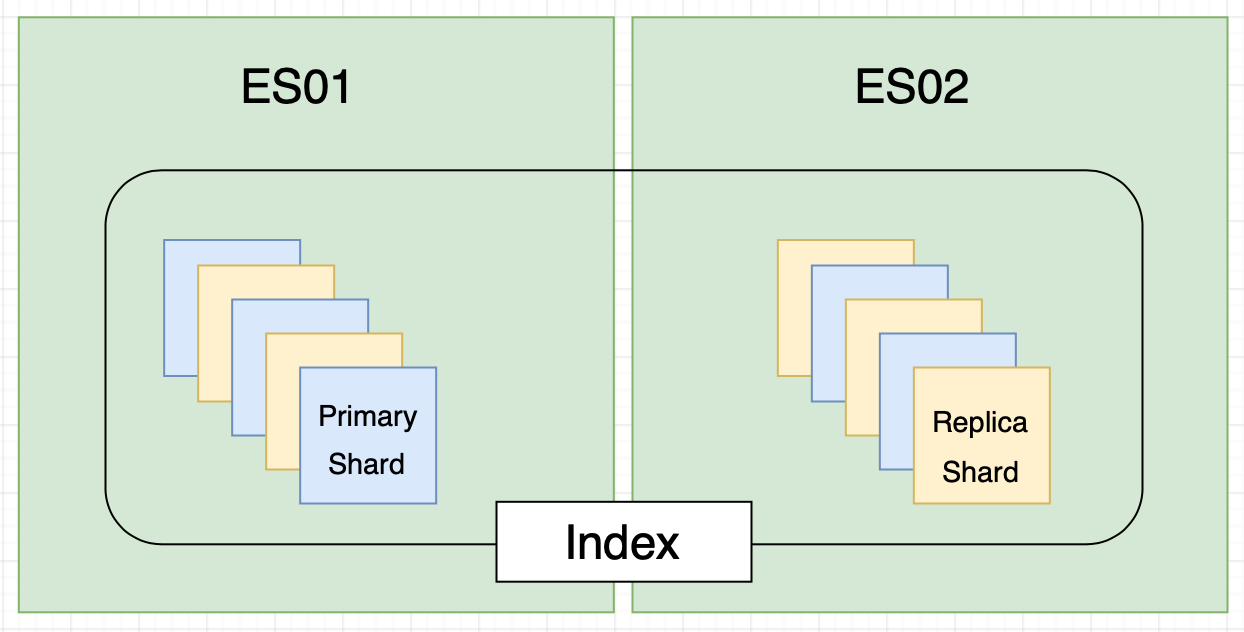Representation of Nodes, Index and Shards on 2 Nodes (as an example)