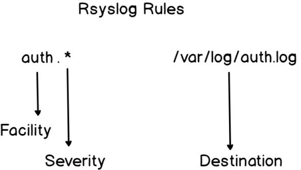 Rsyslog Rules rsyslog-rules