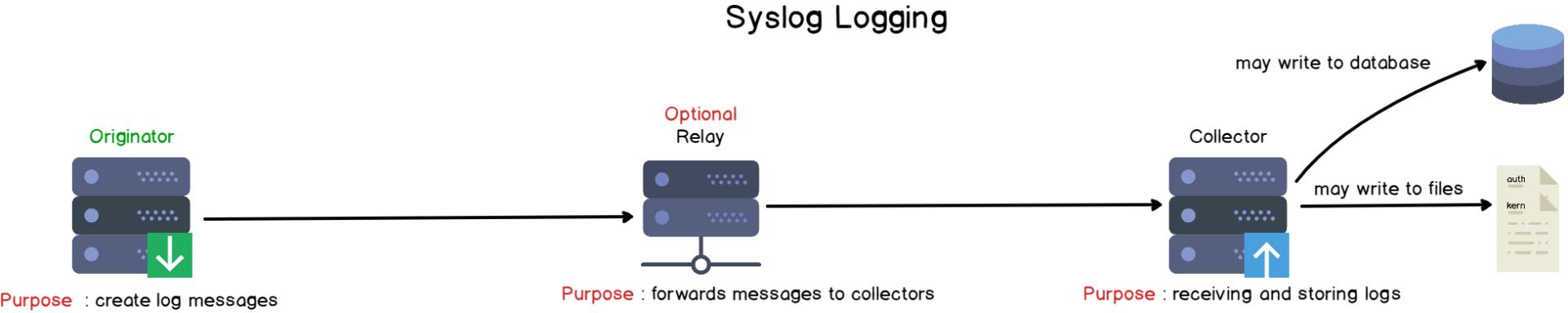 Syslog Architecture syslog