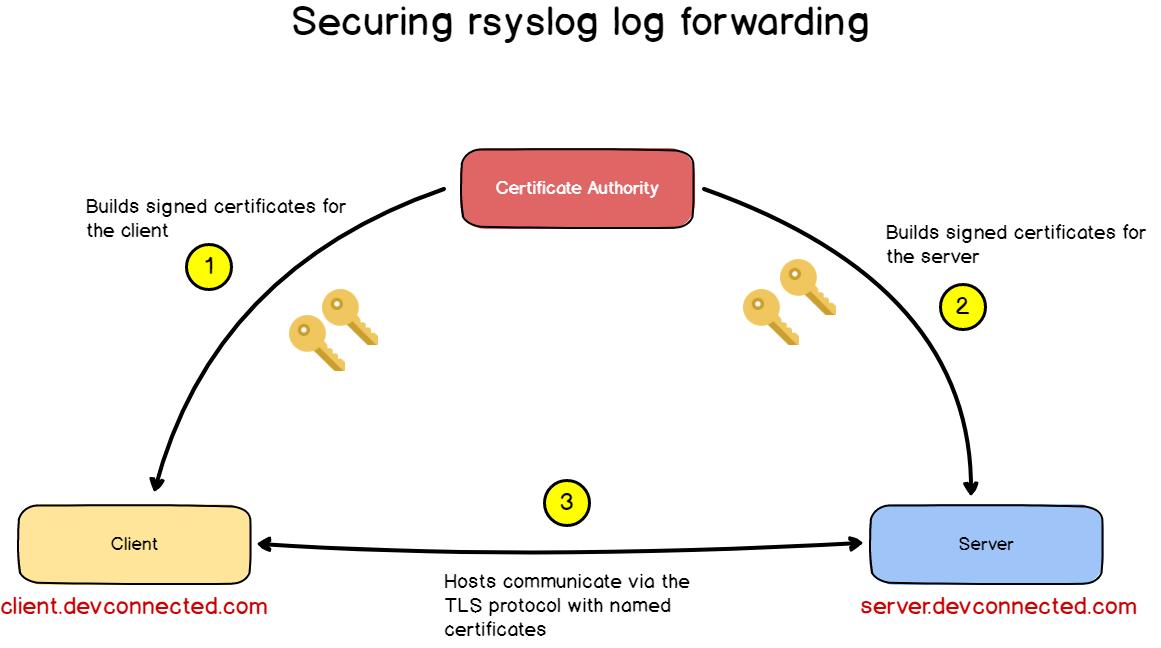 V – Encrypting rsyslog messages with TLS tls-schema