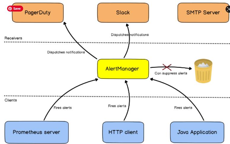 a – AlertManager general concepts alert-manager-works