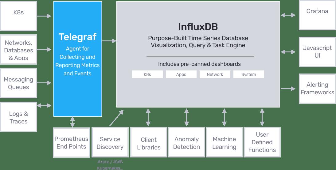 a – InfluxDB as a single platform InfluxDB-2.0-GREY