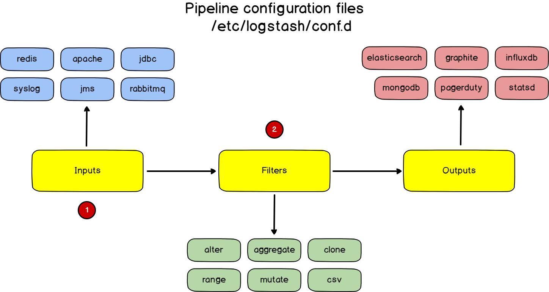 a – Understanding Logstash configuration files