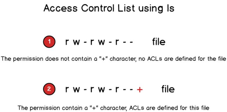 access-control-list