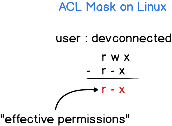 Working with the access control lists mask