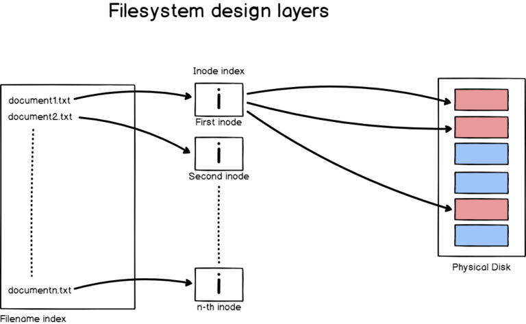 b – About filenames and inodes filesystems-design