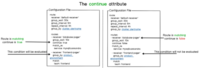 c – How are the AlertManager routes evaluated continue-attribute