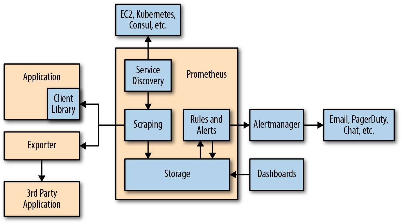 c – Prometheus monitoring rich ecosystem
