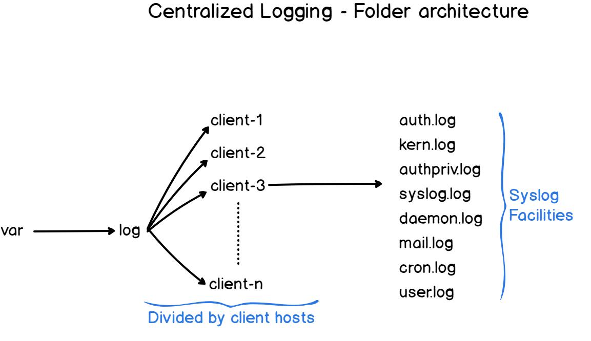 centralized-folder-architecture