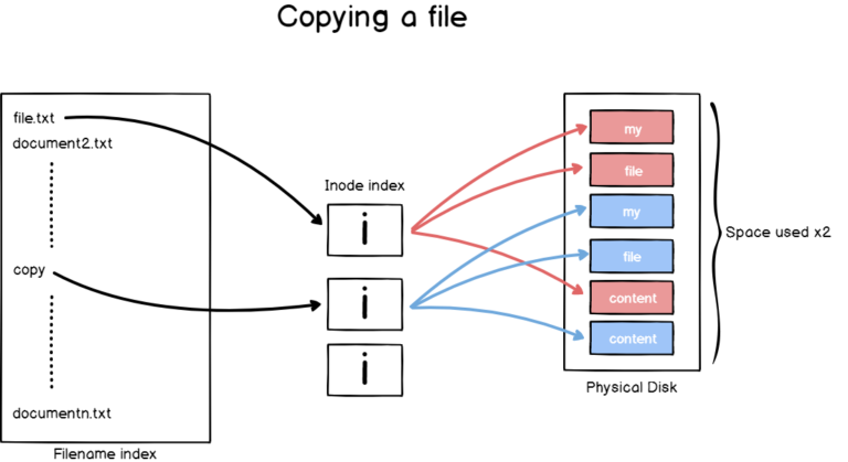 copying-a-file