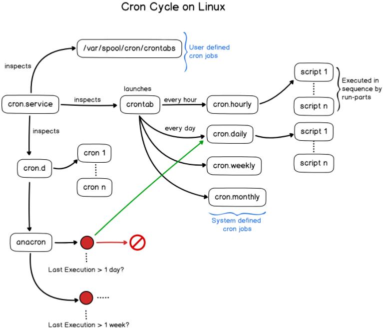 cron-cycle-2
