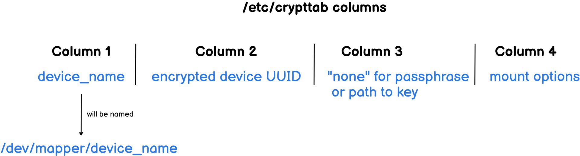 crypttab-columns