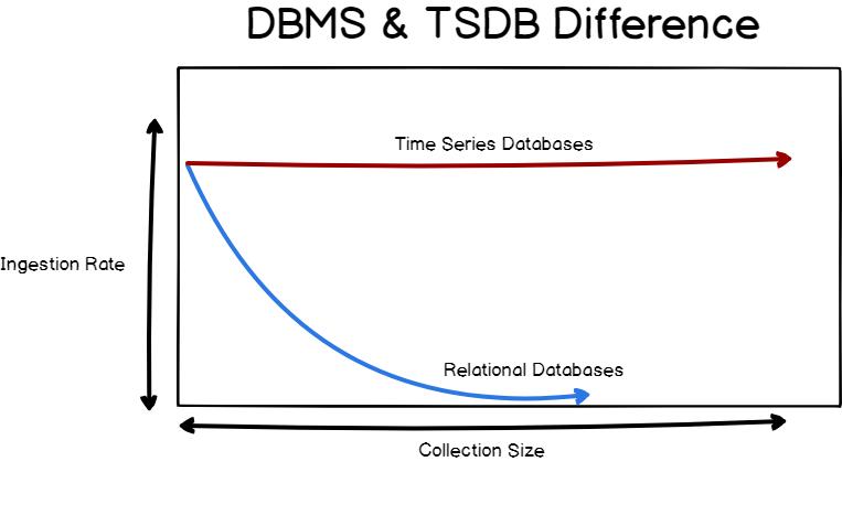 difference-dbms-tsdb