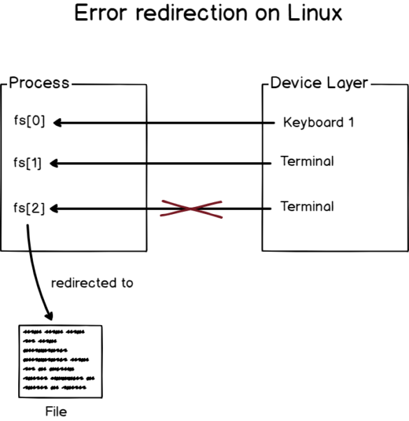 error-redirection-diagram