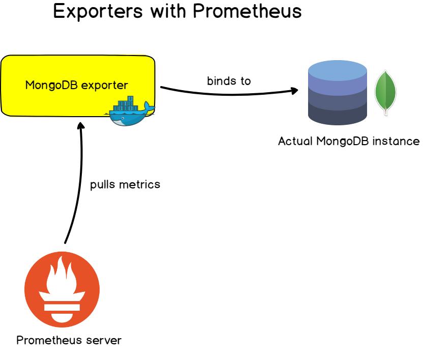 exporters-prometheus